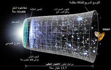 CMB_Timeline75_(Arabic_Vision)